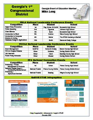 2020 Nationals Brag Sheet District 1
