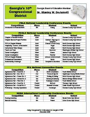 2020 Nationals Brag Sheet District 10