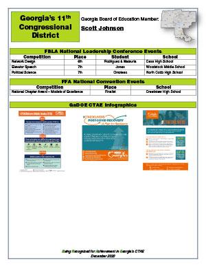 2020 Nationals Brag Sheet District 11
