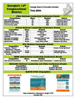 2020 Nationals Brag Sheet District 12