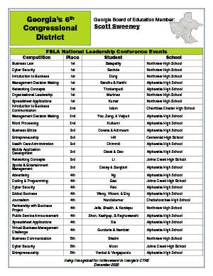 2020 Nationals Brag Sheet District 6