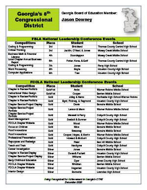 2020 Nationals Brag Sheet District 8