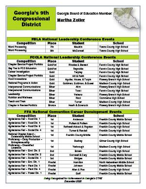 2020 Nationals Brag Sheet District 9
