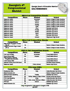 2021 Spring Brag Sheet District 4