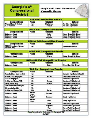 2021 Spring Brag Sheet District 5