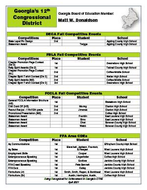 2020 Fall Brag Sheet District 12
