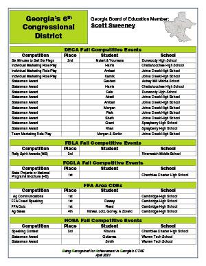 2020 Fall Brag Sheet District 6